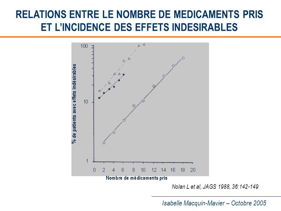 Isabelle Macquin-Mavier – Octobre 2005 DEMI-VIE DELIMINATION DES MEDICAMENTS CHEZ LE SUJET AGE – De nombreux médicaments ont une t ½ augmentée chez le sujet âgé.