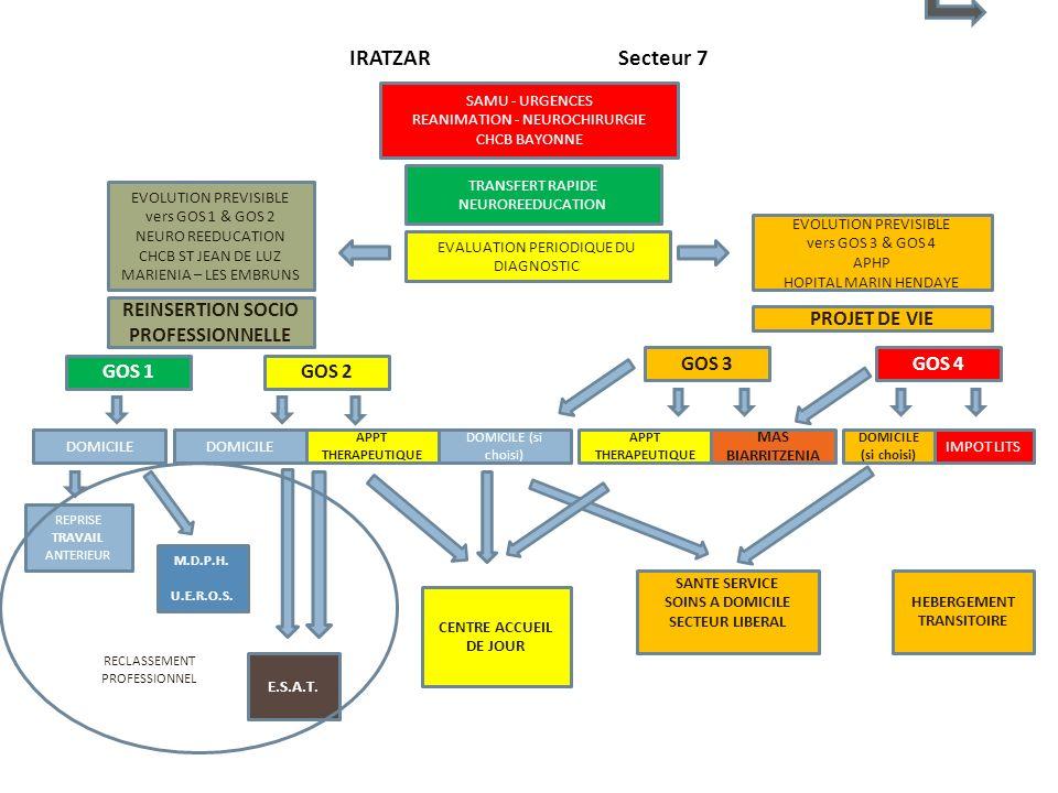 IRATZAR Secteur 7 SAMU - URGENCES REANIMATION - NEUROCHIRURGIE CHCB BAYONNE TRANSFERT RAPIDE NEUROREEDUCATION EVALUATION PERIODIQUE DU DIAGNOSTIC EVOL