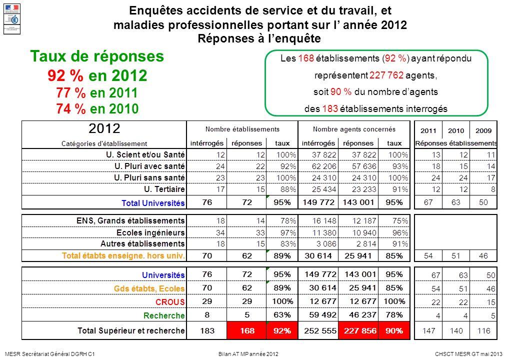 MESR Secrétariat Général DGRH C1CHSCT MESR GT mai 2013Bilan AT MP année 2012 Taux de réponses 92 % en 2012 77 % en 2011 74 % en 2010 Les 168 établisse