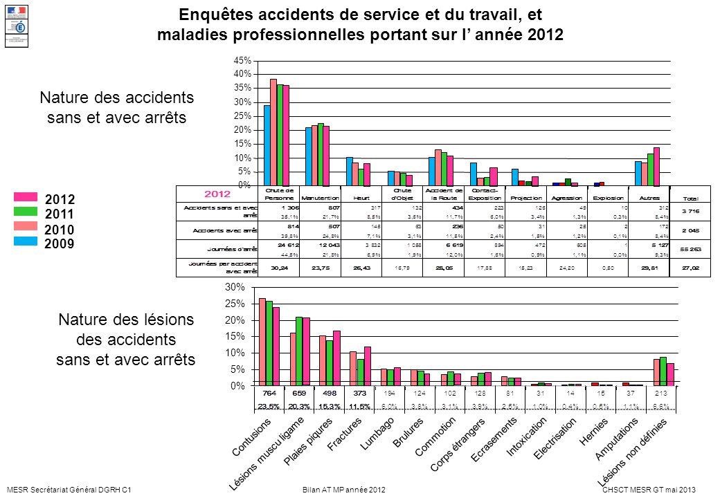 MESR Secrétariat Général DGRH C1CHSCT MESR GT mai 2013Bilan AT MP année 2012 Sièges des lésions Répartition identiques à 2011 et 2010 Lieux des accidents 0% 10% 20% 30% 40% 50% 2011 2010 2009 2012 Locaux enseignements TP, labo, sports Campus (sport) Lieux extérieurs Locaux administratifs 2009 18%23%22%36% 2010 18% 20%44% 2011 17%24%18%42% 2012 17%23%25%34% Autres 3 % Lésions multiples 5,1 % 25,5 % 36 % Siège interne 1 % Main 23,8% Membre supérieur 12,2 % Pied 8,3% Membre inférieur 17,2 % Tête cou 7% Tronc 11% Yeux 3,5 % Non définies 6,6 % Oreille 0,2 % 2012 Intoxication 1 % Asphyxie 0,1 % Enquêtes accidents de service et du travail, et maladies professionnelles portant sur l année 2012