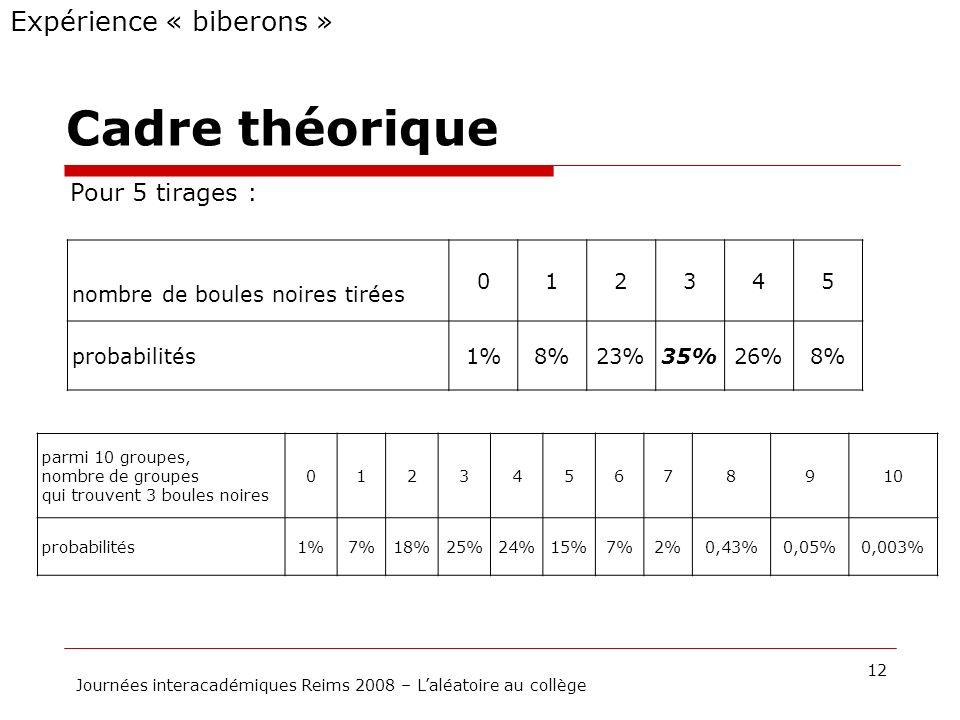 Cadre théorique 12 Journées interacadémiques Reims 2008 – Laléatoire au collège Expérience « biberons » nombre de boules noires tirées 012345 probabil