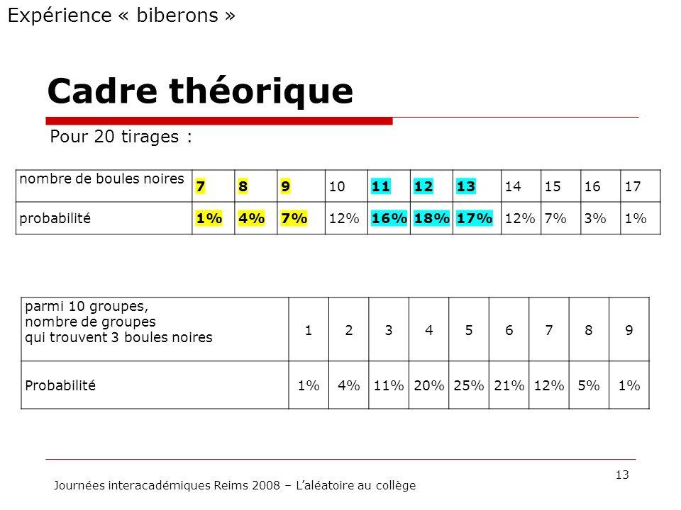 Cadre théorique 13 Journées interacadémiques Reims 2008 – Laléatoire au collège Expérience « biberons » Pour 20 tirages : nombre de boules noires 7891