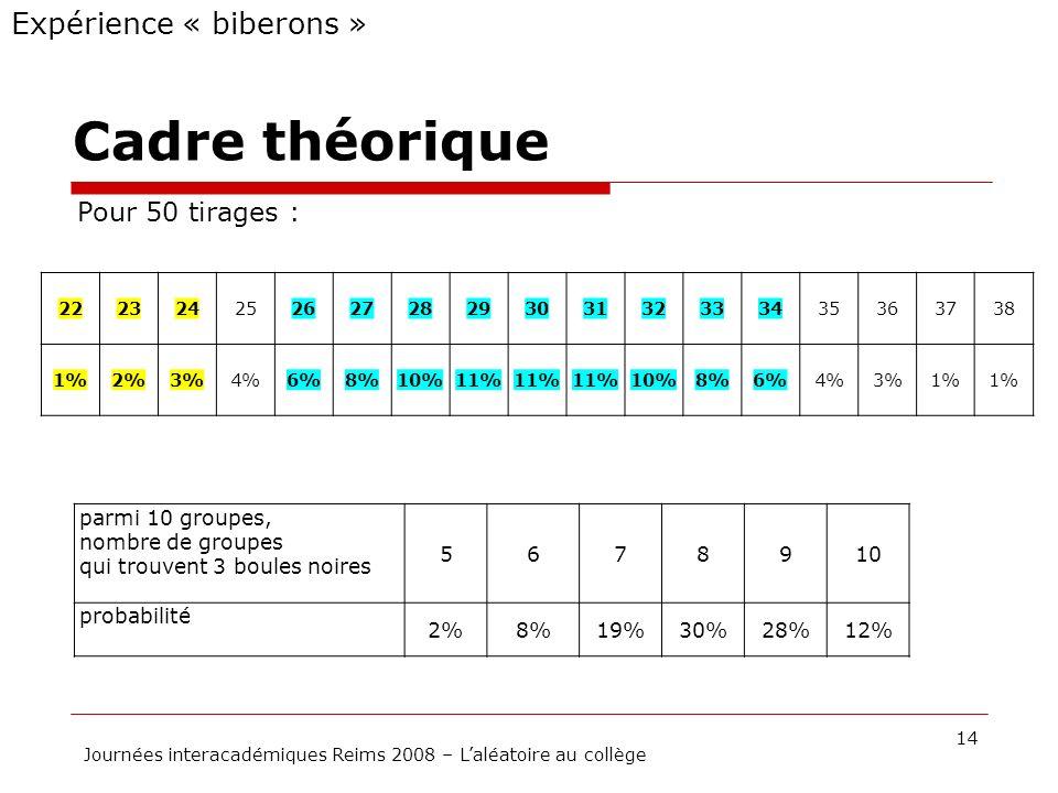 Cadre théorique 14 Journées interacadémiques Reims 2008 – Laléatoire au collège Expérience « biberons » Pour 50 tirages : 2223242526272829303132333435