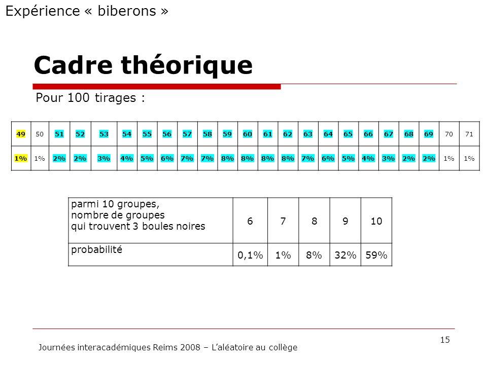 Cadre théorique 15 Journées interacadémiques Reims 2008 – Laléatoire au collège Expérience « biberons » Pour 100 tirages : 495051525354555657585960616
