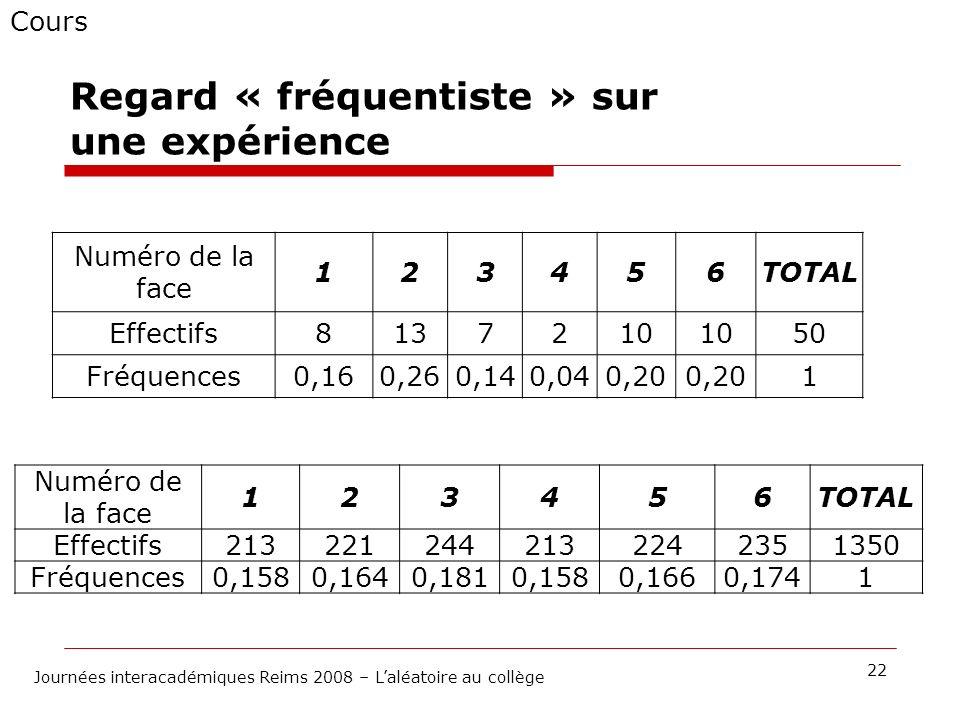 Cours 22 Journées interacadémiques Reims 2008 – Laléatoire au collège Numéro de la face 123456TOTAL Effectifs8137210 50 Fréquences0,160,260,140,040,20
