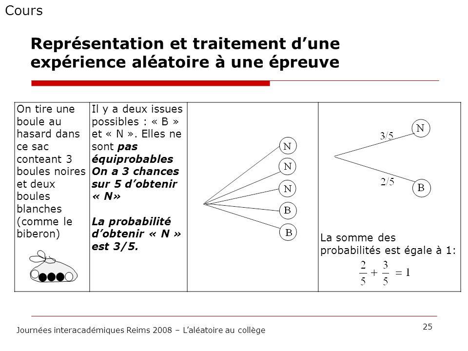 Cours 25 Journées interacadémiques Reims 2008 – Laléatoire au collège Représentation et traitement dune expérience aléatoire à une épreuve On tire une