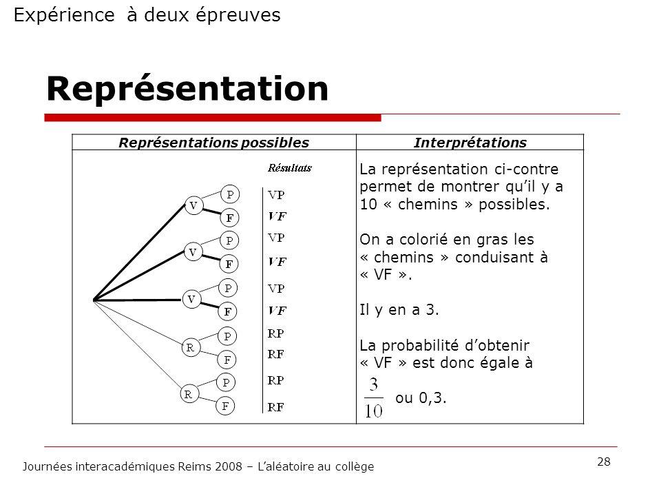 Expérience à deux épreuves 28 Journées interacadémiques Reims 2008 – Laléatoire au collège Représentation Représentations possiblesInterprétations La