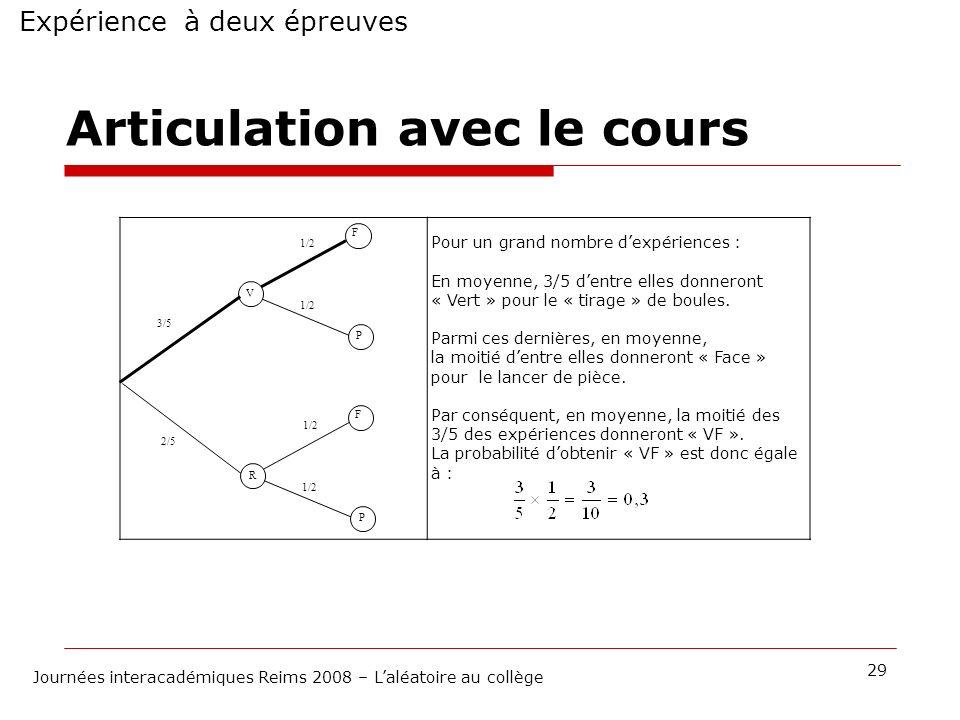 Expérience à deux épreuves 29 Journées interacadémiques Reims 2008 – Laléatoire au collège Articulation avec le cours Pour un grand nombre dexpérience