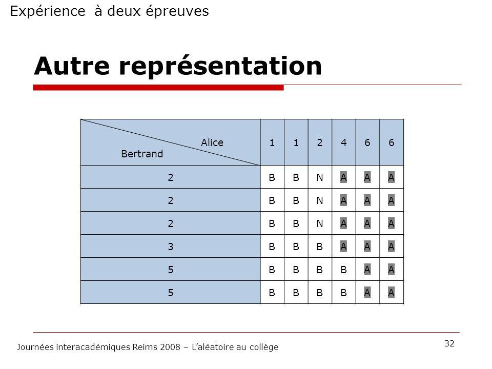 Expérience à deux épreuves 32 Journées interacadémiques Reims 2008 – Laléatoire au collège Autre représentation Alice Bertrand 112466 2BBNAAA 2BBNAAA
