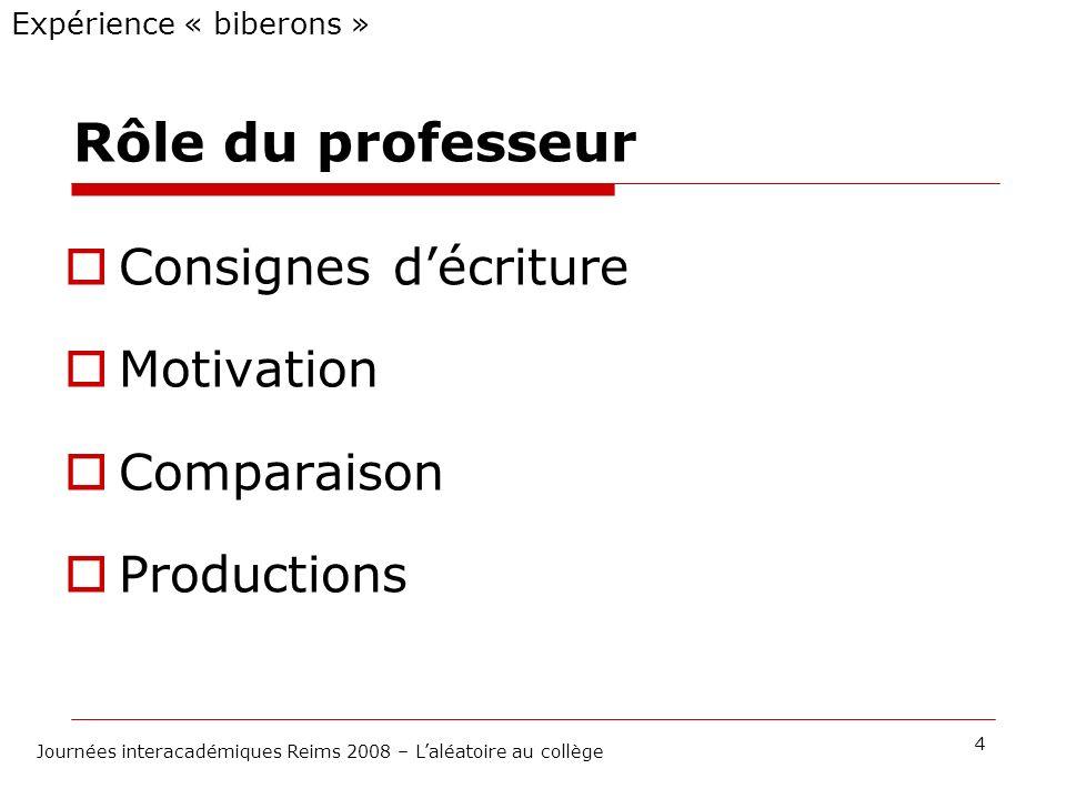Rôle du professeur Consignes décriture Motivation Comparaison Productions Expérience « biberons » 4 Journées interacadémiques Reims 2008 – Laléatoire