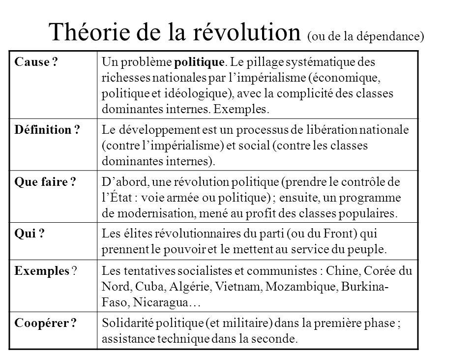 Théorie de la révolution (ou de la dépendance) Cause ?Un problème politique. Le pillage systématique des richesses nationales par limpérialisme (écono
