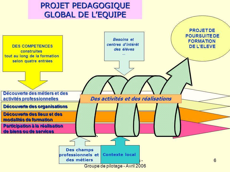 Académie d Orléans-Tours - Groupe de pilotage - Avril 2006 7 Le projet pédagogique de la classe DP6 Les finalités de la DP6h : - apporter aux élèves une connaissance du monde professionnel, - aider les élèves à retrouver le goût dapprendre, - accompagner les élèves dans leur projet dorientation.