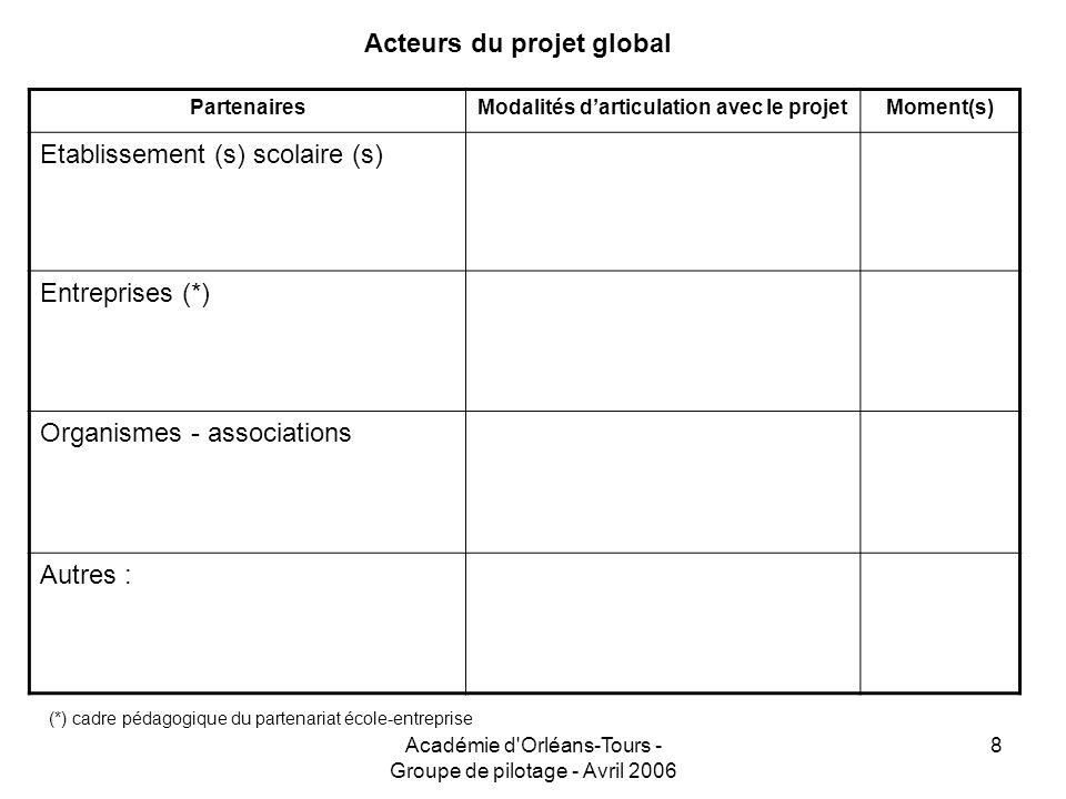 Académie d'Orléans-Tours - Groupe de pilotage - Avril 2006 8 Acteurs du projet global PartenairesModalités darticulation avec le projetMoment(s) Etabl