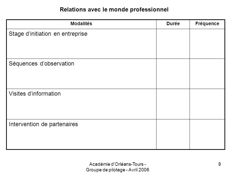 Académie d'Orléans-Tours - Groupe de pilotage - Avril 2006 9 Relations avec le monde professionnel ModalitésDuréeFréquence Stage dinitiation en entrep