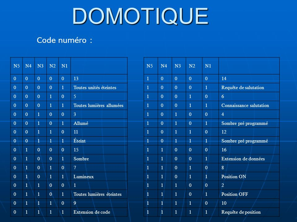 DOMOTIQUE 4- Émetteurs et récepteurs :