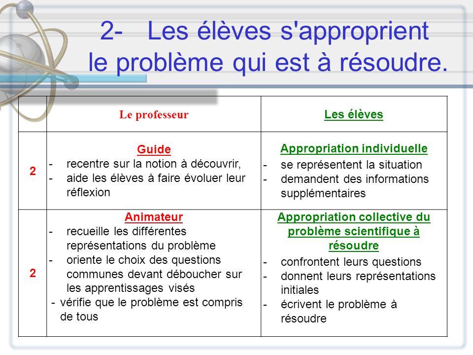 2-Les élèves s'approprient le problème qui est à résoudre. Le professeur Les élèves 2 Guide -recentre sur la notion à découvrir, -aide les élèves à fa