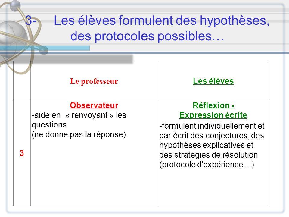 3-Les élèves formulent des hypothèses, des protocoles possibles… Le professeur Les élèves 3 Observateur -aide en « renvoyant » les questions (ne donne