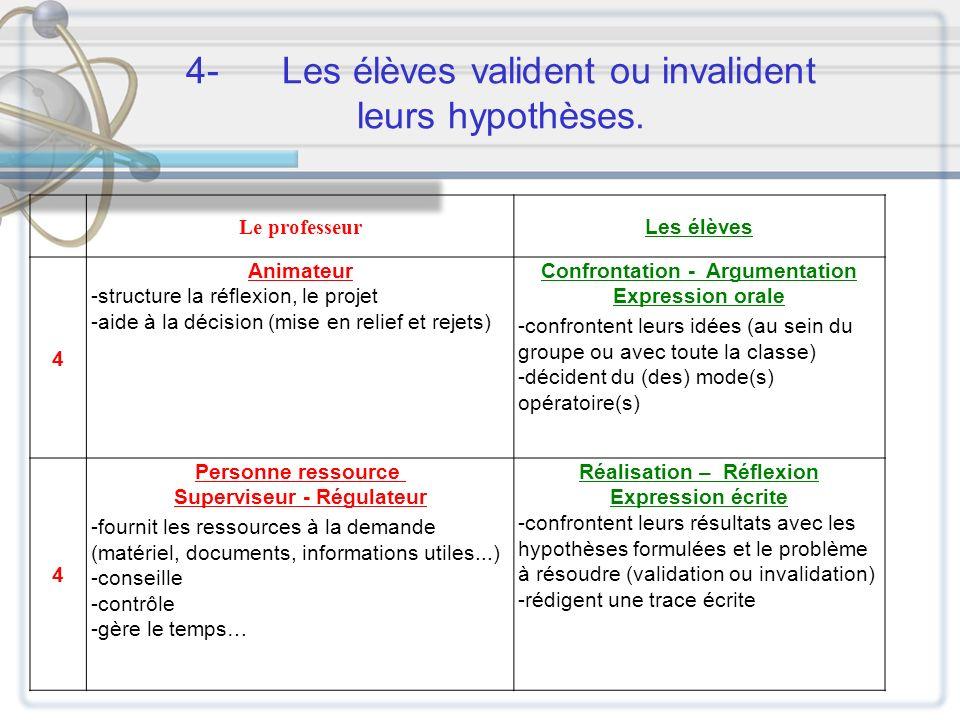 4-Les élèves valident ou invalident leurs hypothèses. Le professeur Les élèves 4 Animateur -structure la réflexion, le projet -aide à la décision (mis
