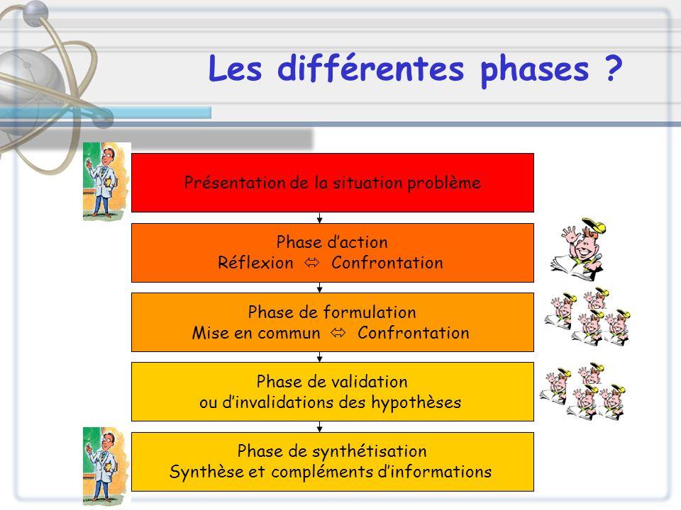 Les différentes phases ? Phase daction Réflexion Confrontation Phase de formulation Mise en commun Confrontation Phase de validation ou dinvalidations