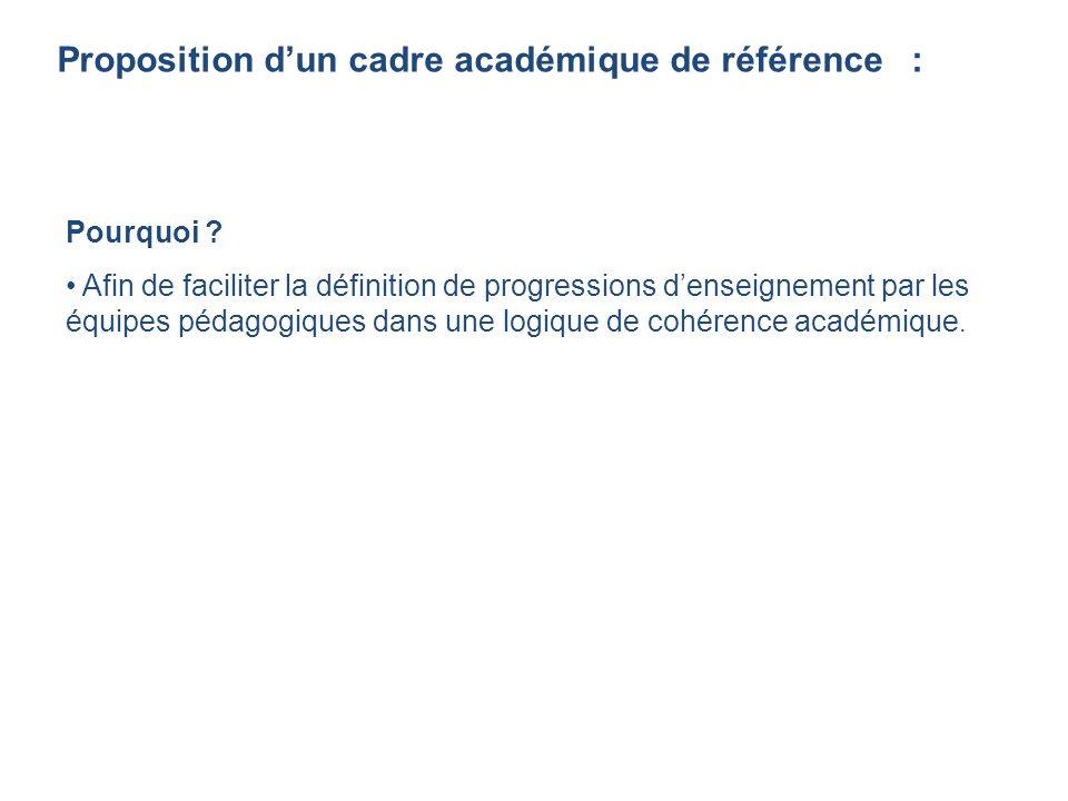 Proposition dun cadre académique de référence : Pourquoi ? Afin de faciliter la définition de progressions denseignement par les équipes pédagogiques