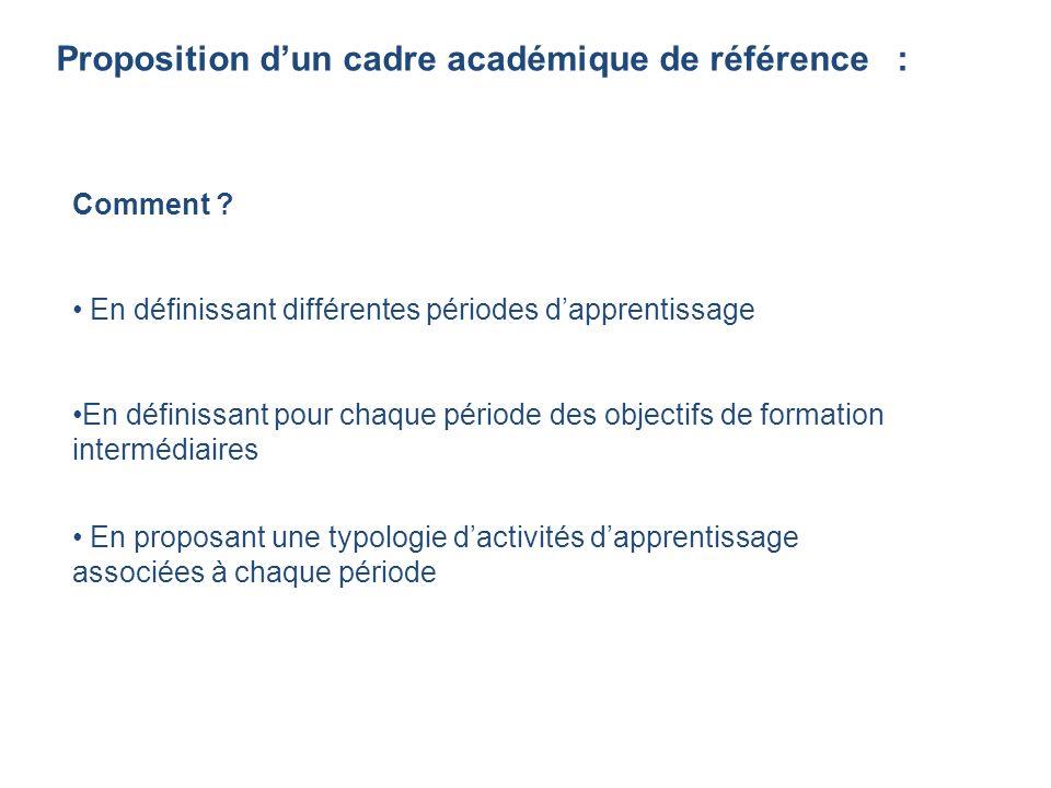Proposition dun cadre académique de référence : Comment ? En définissant différentes périodes dapprentissage En définissant pour chaque période des ob