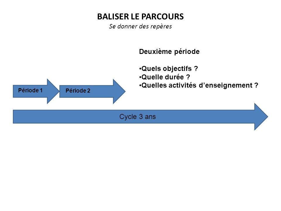 BALISER LE PARCOURS Se donner des repères Cycle 3 ans Période 1 Deuxième période Quels objectifs ? Quelle durée ? Quelles activités denseignement ? Pé