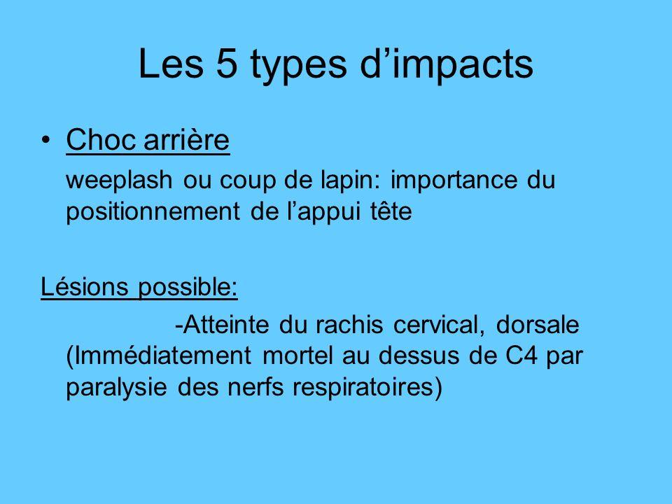 Choc arrière weeplash ou coup de lapin: importance du positionnement de lappui tête Lésions possible: -Atteinte du rachis cervical, dorsale (Immédiate