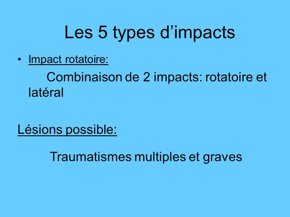 Impact rotatoire: Combinaison de 2 impacts: rotatoire et latéral Lésions possible: Les 5 types dimpacts Traumatismes multiples et graves