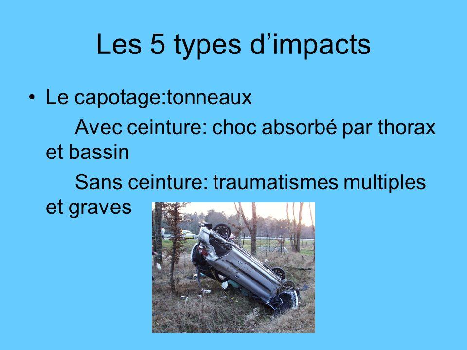 Le capotage:tonneaux Avec ceinture: choc absorbé par thorax et bassin Sans ceinture: traumatismes multiples et graves Les 5 types dimpacts