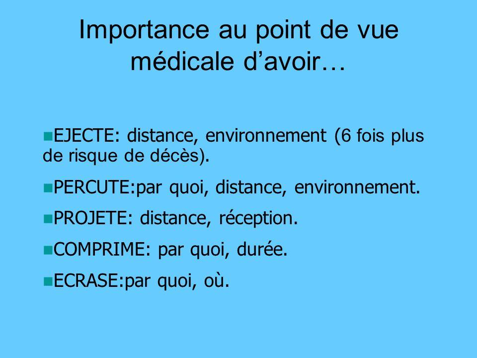 Importance au point de vue médicale davoir… EJECTE: distance, environnement ( 6 fois plus de risque de décès). PERCUTE:par quoi, distance, environneme