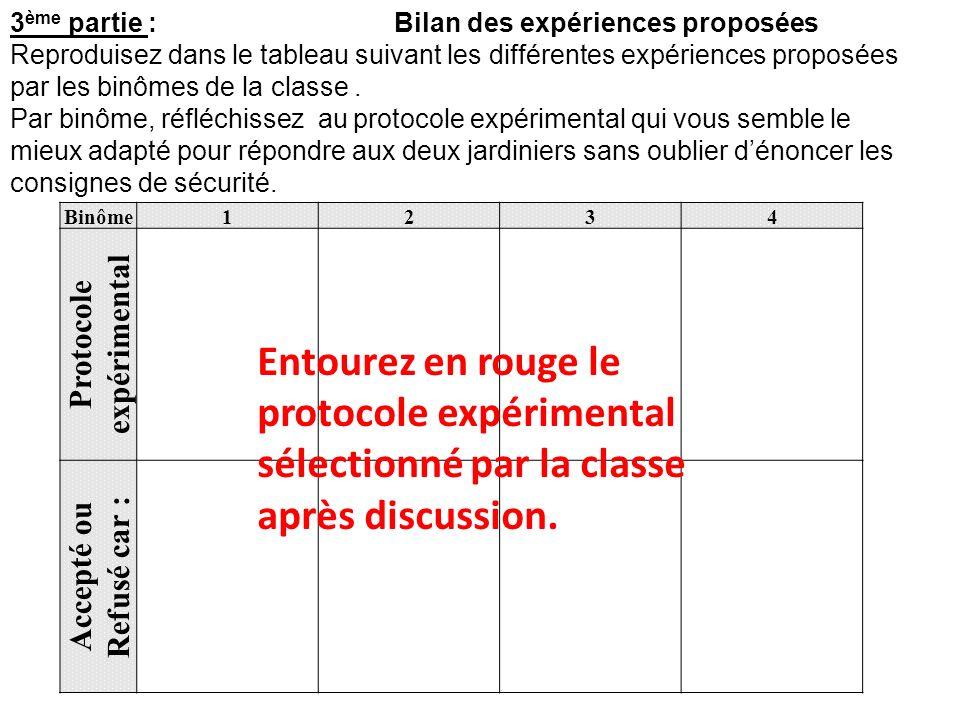 3 ème partie : Bilan des expériences proposées Reproduisez dans le tableau suivant les différentes expériences proposées par les binômes de la classe.