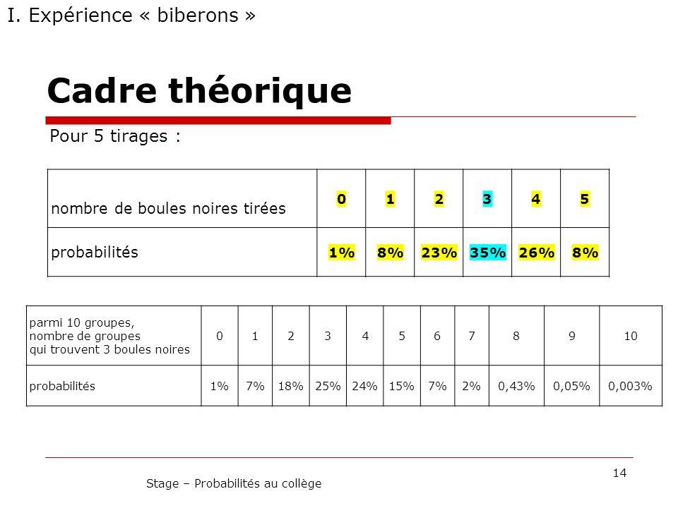 Cadre théorique 14 Stage – Probabilités au collège I. Expérience « biberons » nombre de boules noires tirées 012345 probabilités 1%8%23%35%26%8% Pour