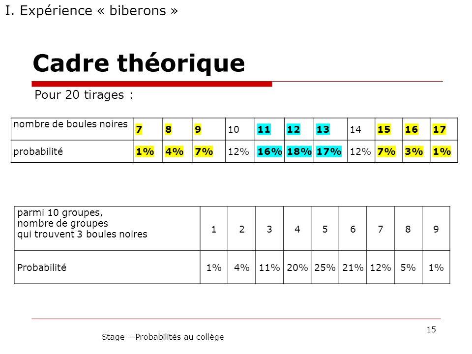 Cadre théorique 15 Stage – Probabilités au collège I. Expérience « biberons » Pour 20 tirages : nombre de boules noires 7891011121314151617 probabilit