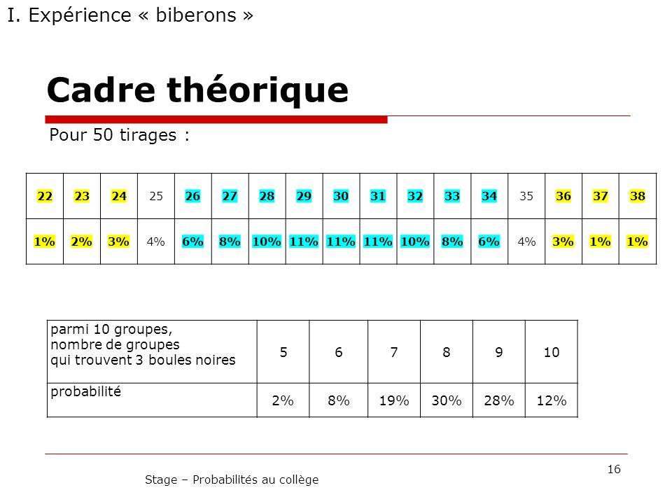 Cadre théorique 16 Stage – Probabilités au collège I. Expérience « biberons » Pour 50 tirages : 2223242526272829303132333435363738 1%2%3%4%6%8%10%11%