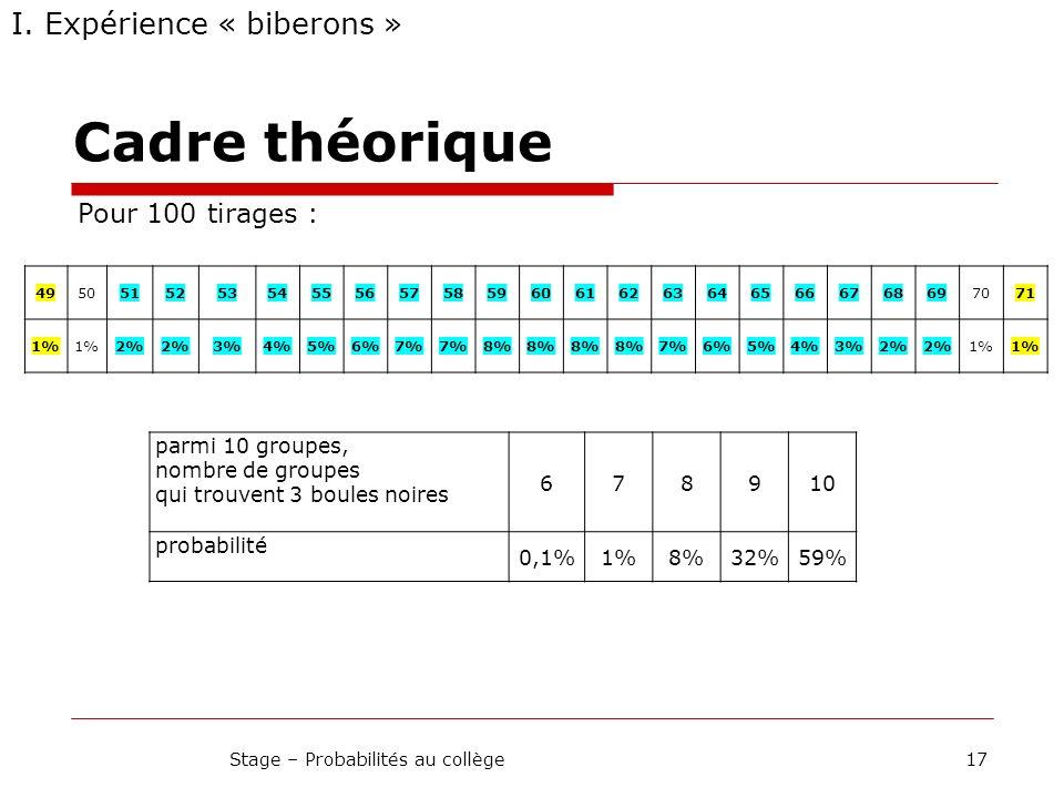 Cadre théorique 17Stage – Probabilités au collège I. Expérience « biberons » Pour 100 tirages : 4950515253545556575859606162636465666768697071 1% 2% 3