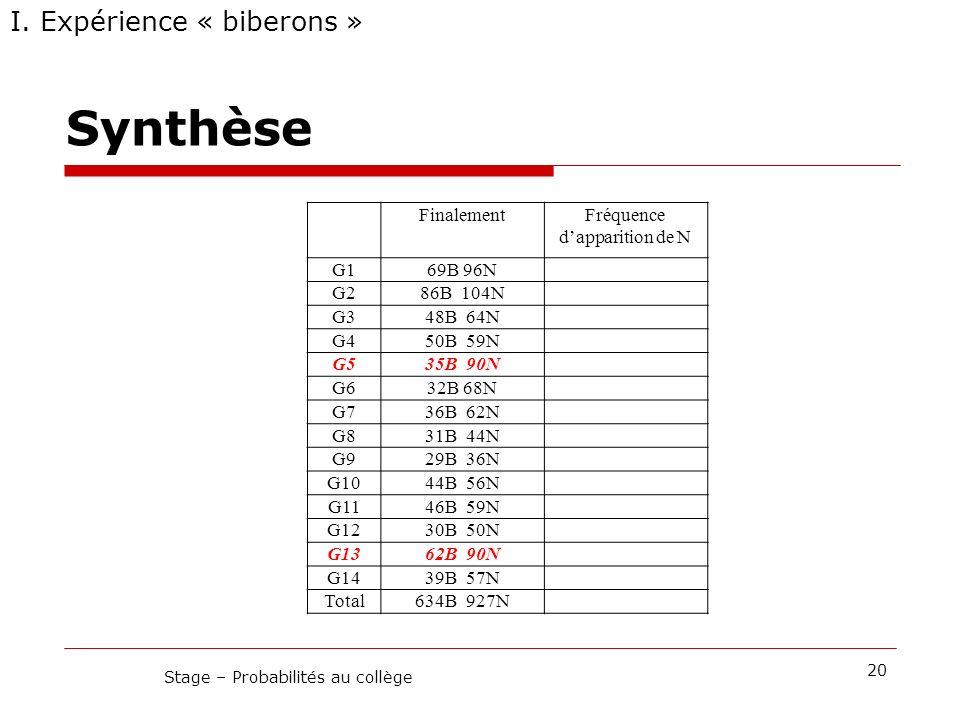 Synthèse I. Expérience « biberons » 20 Stage – Probabilités au collège FinalementFréquence dapparition de N G169B 96N G286B 104N G348B 64N G450B 59N G