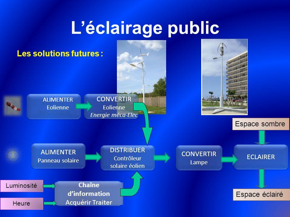 Léclairage public Les solutions futures : Chaîne dinformation Acquérir Traiter ALIMENTER Panneau solaire DISTRIBUER Contrôleur solaire éolien DISTRIBU