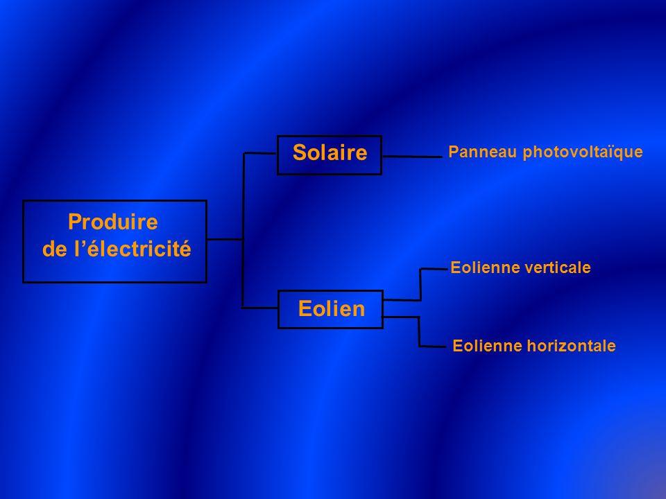Produire de lélectricité Solaire Eolien Panneau photovoltaïque Eolienne verticale Eolienne horizontale