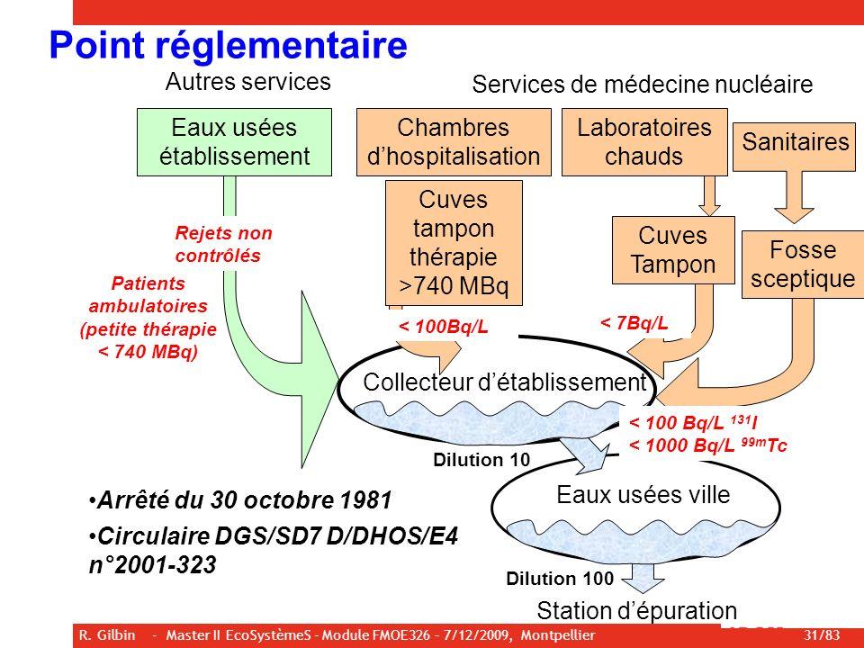 R. Gilbin - Master II EcoSystèmeS - Module FMOE326 – 7/12/2009, Montpellier 31/83 Point réglementaire Sanitaires Collecteur détablissement Eaux usées