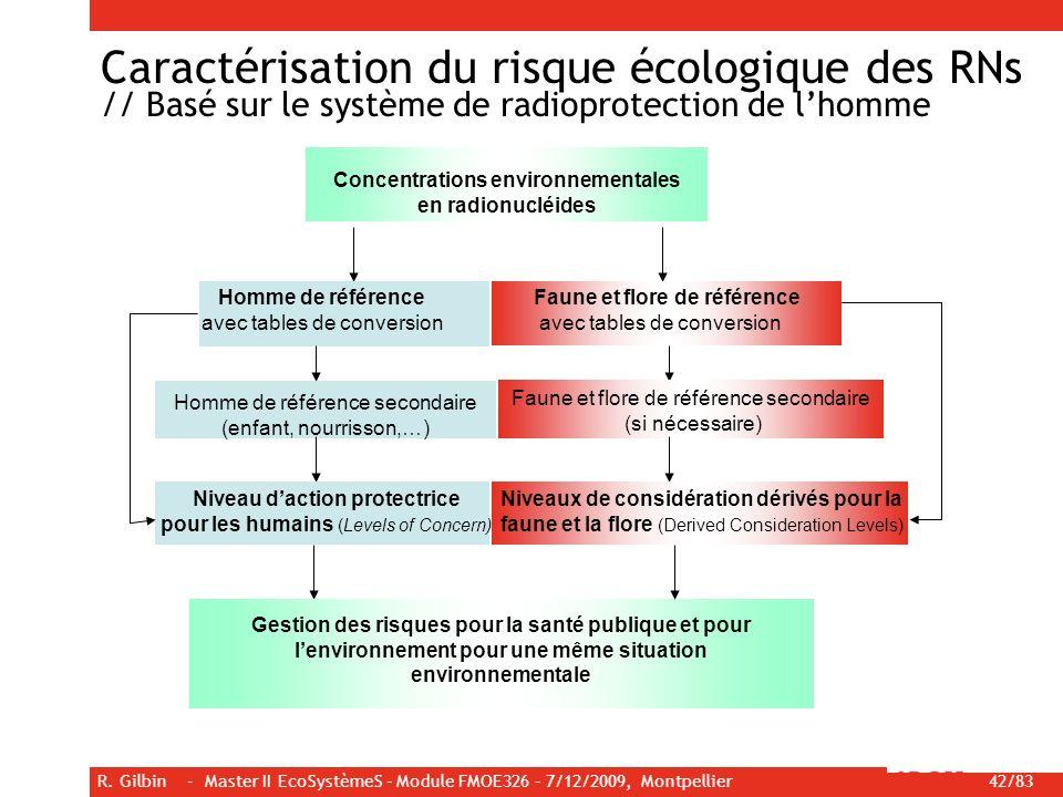 R. Gilbin - Master II EcoSystèmeS - Module FMOE326 – 7/12/2009, Montpellier 42/83 Concentrations environnementales en radionucléides Homme de référenc