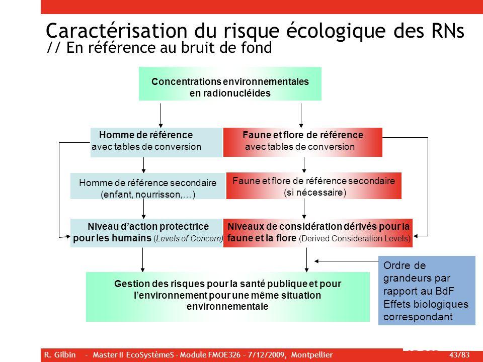 R. Gilbin - Master II EcoSystèmeS - Module FMOE326 – 7/12/2009, Montpellier 43/83 Concentrations environnementales en radionucléides Homme de référenc