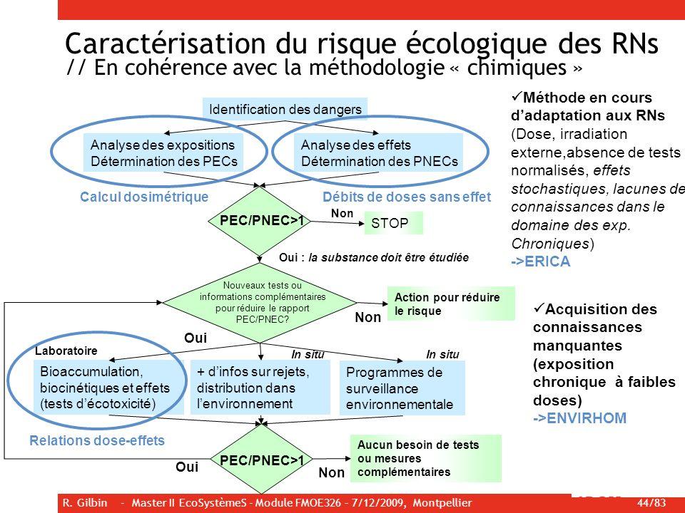 R. Gilbin - Master II EcoSystèmeS - Module FMOE326 – 7/12/2009, Montpellier 44/83 Identification des dangers Analyse des expositions Détermination des