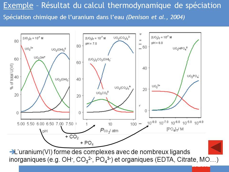 R. Gilbin - Master II EcoSystèmeS - Module FMOE326 – 7/12/2009, Montpellier 56/83 + CO 2 + PO 4 Luranium(VI) forme des complexes avec de nombreux liga