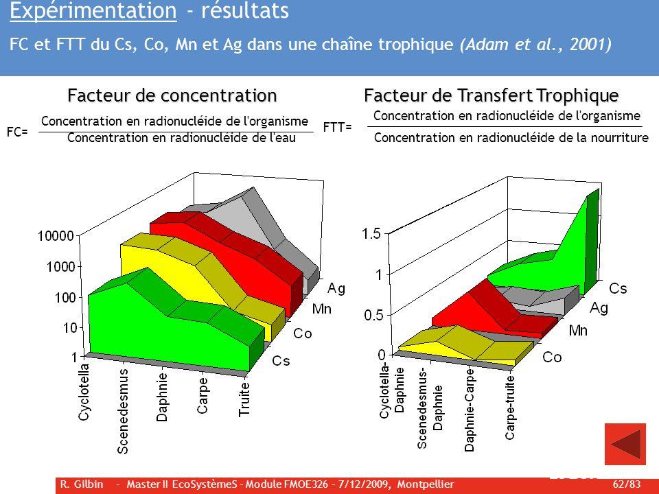 R. Gilbin - Master II EcoSystèmeS - Module FMOE326 – 7/12/2009, Montpellier 62/83 Facteur de concentration Concentration en radionucléide de l'organis