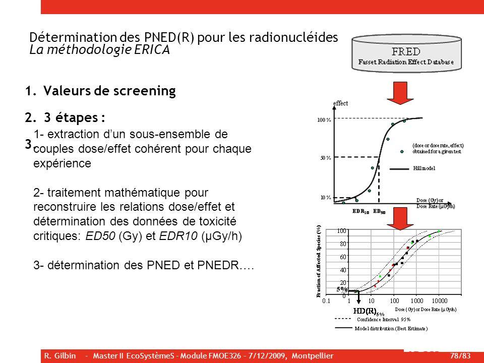 R. Gilbin - Master II EcoSystèmeS - Module FMOE326 – 7/12/2009, Montpellier 78/83 1.Valeurs de screening 2.3 étapes : 3. Détermination des PNED(R) pou
