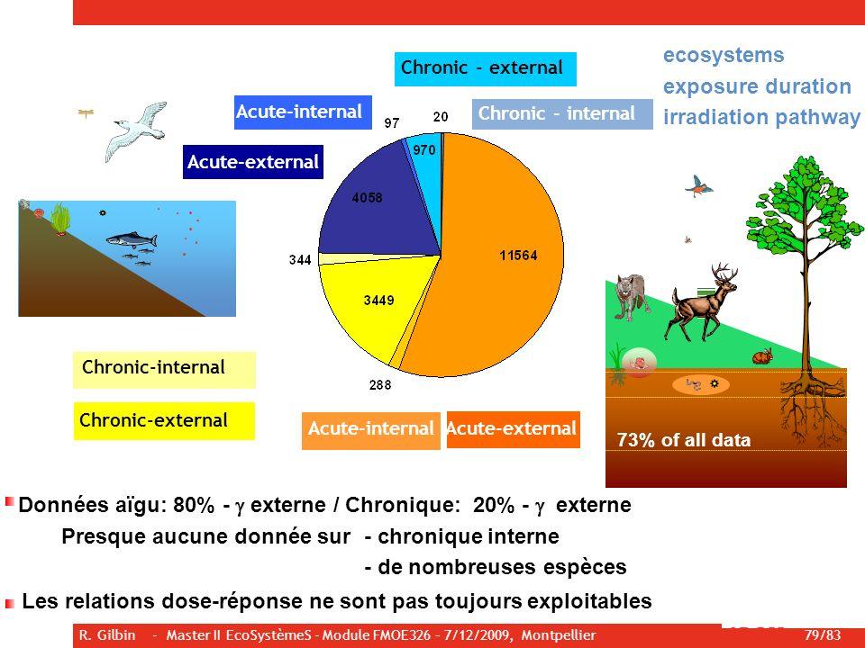 R. Gilbin - Master II EcoSystèmeS - Module FMOE326 – 7/12/2009, Montpellier 79/83 Acute-external Acute-internal Chronic-external Chronic-internal Acut