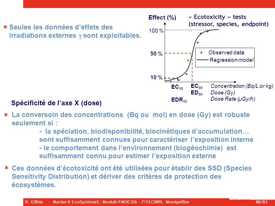 R. Gilbin - Master II EcoSystèmeS - Module FMOE326 – 7/12/2009, Montpellier 80/83 Seules les données deffets des irradiations externes sont exploitabl