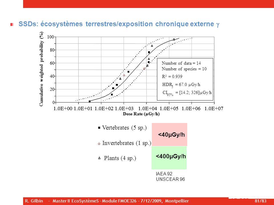 R. Gilbin - Master II EcoSystèmeS - Module FMOE326 – 7/12/2009, Montpellier 81/83 Vertebrates (5 sp.) Plants (4 sp.) Invertebrates (1 sp.) <40µGy/h <4