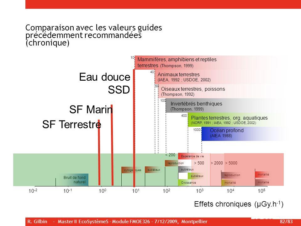 R. Gilbin - Master II EcoSystèmeS - Module FMOE326 – 7/12/2009, Montpellier 82/83 10 100 50 400 1000 Mammifères, amphibiens et reptiles terrestres (Th