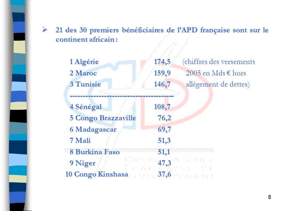 8 21 des 30 premiers bénéficiaires de lAPD française sont sur le continent africain : 21 des 30 premiers bénéficiaires de lAPD française sont sur le continent africain : 1 Algérie174,5(chiffres des versements 2 Maroc159,9 2005 en Mds hors 3 Tunisie146,7 allègement de dettes) ---------------------------------------- 4 Sénégal108,7 5 Congo Brazzaville 76,2 6 Madagascar 69,7 7 Mali 51,3 8 Burkina Faso 51,1 9 Niger 47,3 10 Congo Kinshasa 37,6 10 Congo Kinshasa 37,6